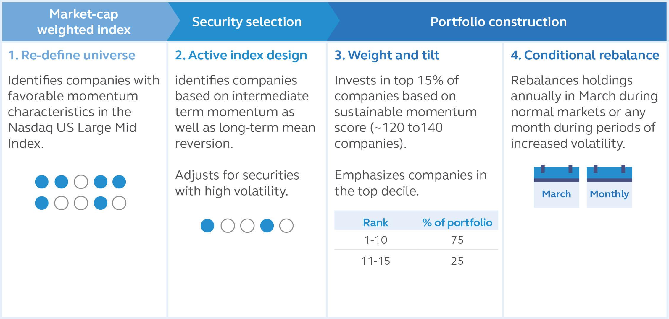 Principal Sustainable Momentum Index ETF Index Methodology
