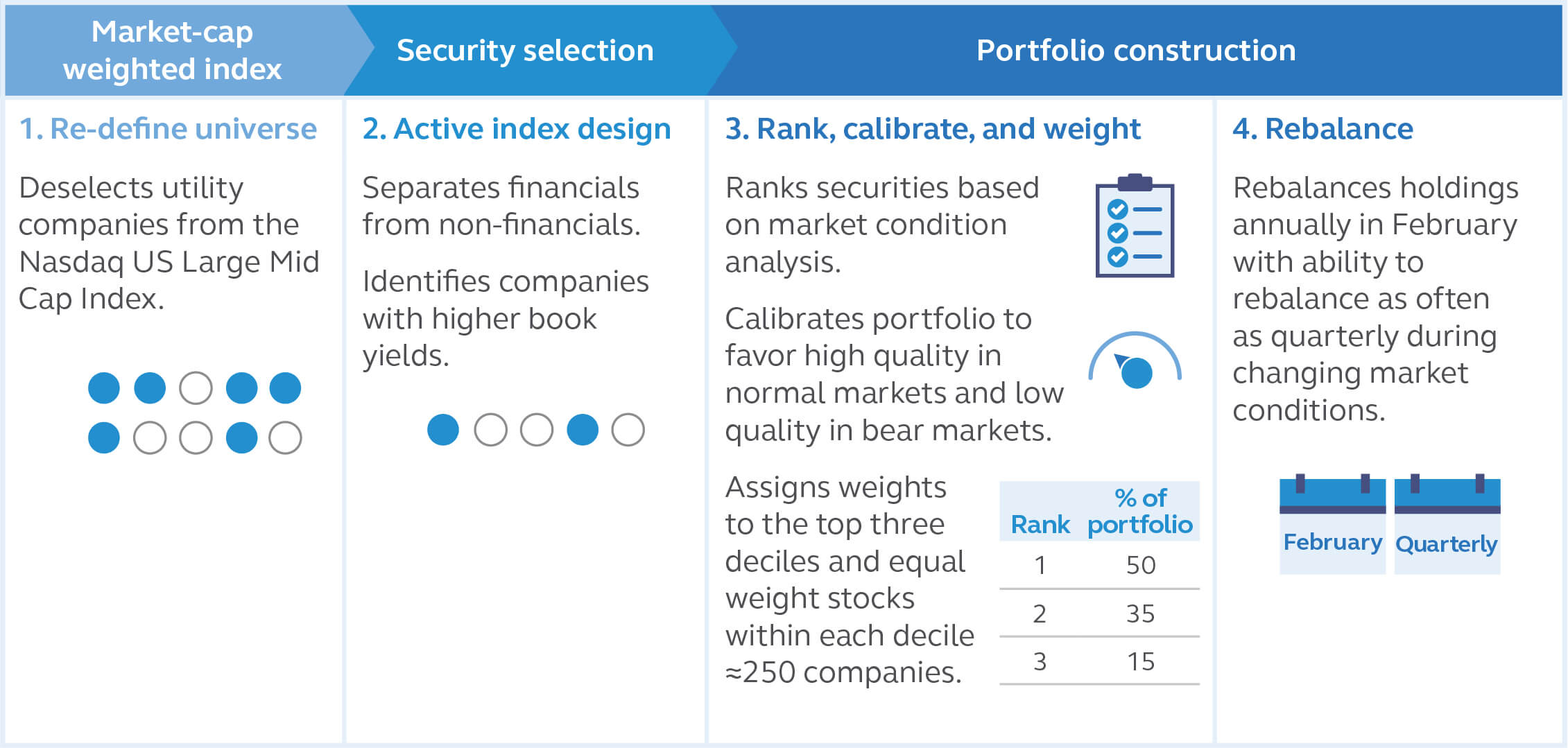 Principal Contrarian Value Index ETF Index Methodology