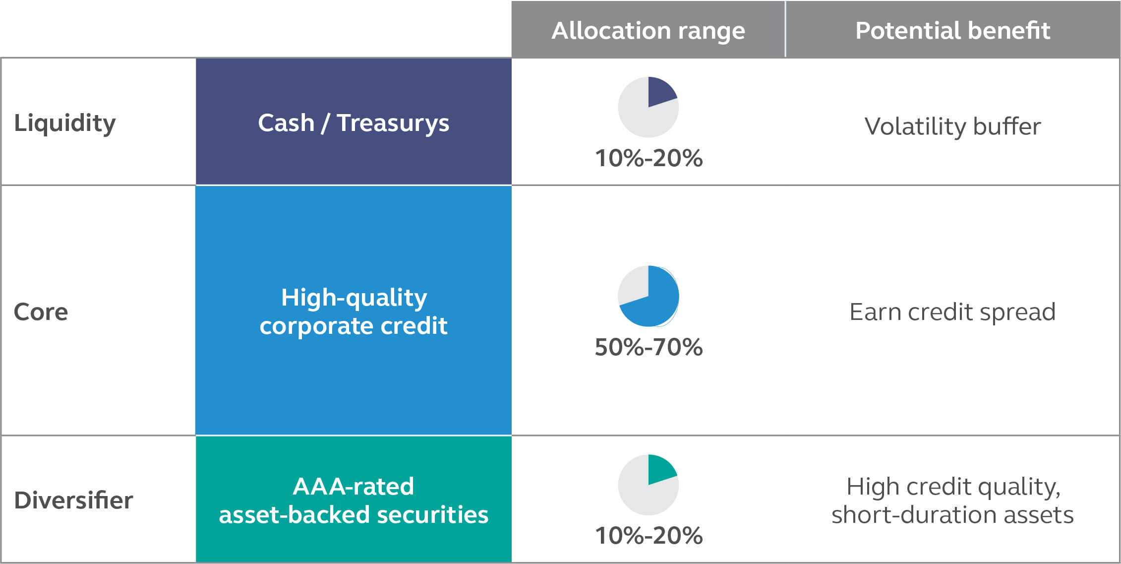 Principal Ultra-Short Active Income ETF Portfolio construction framework
