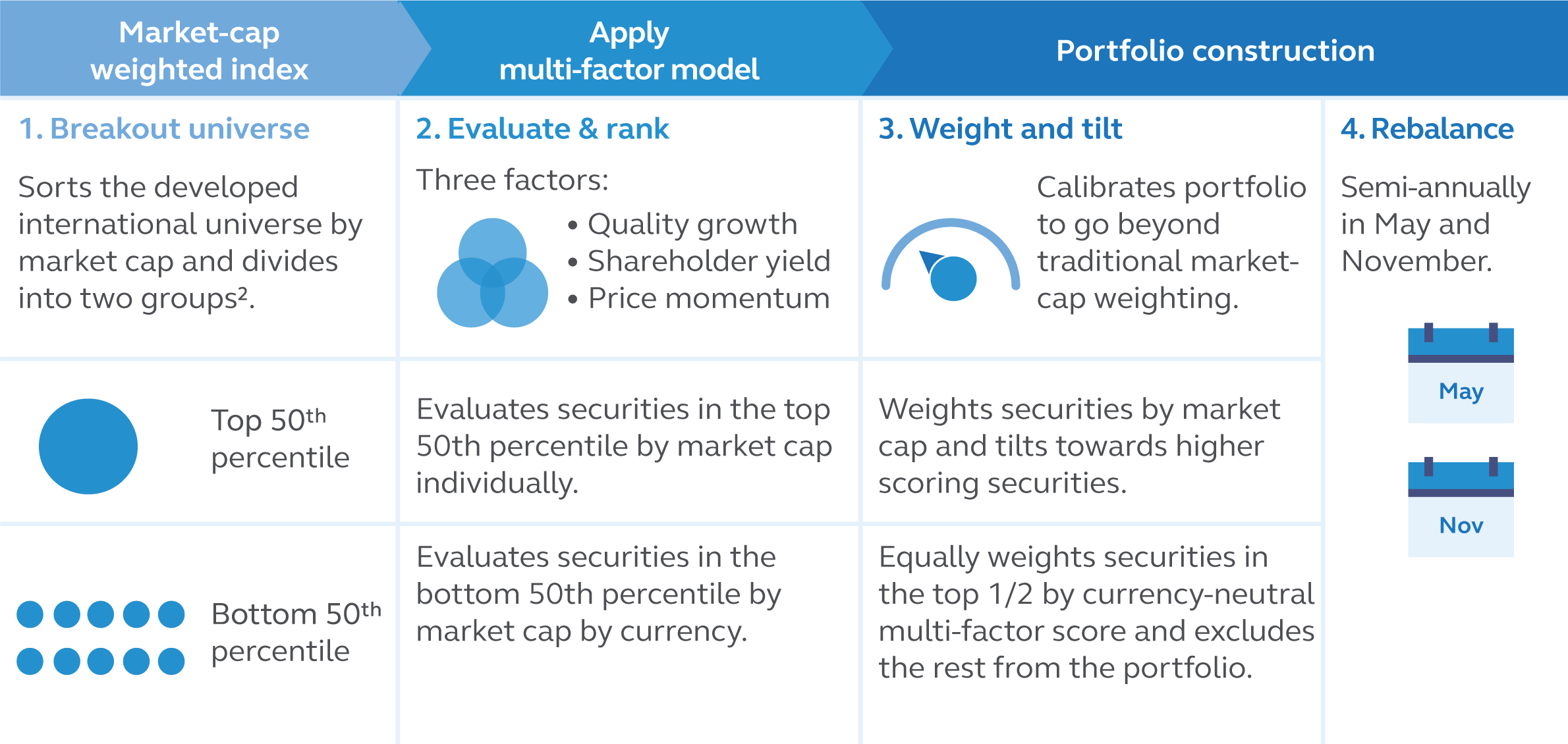 Principal International Multi-Factor Core Index ETF Index Methodology