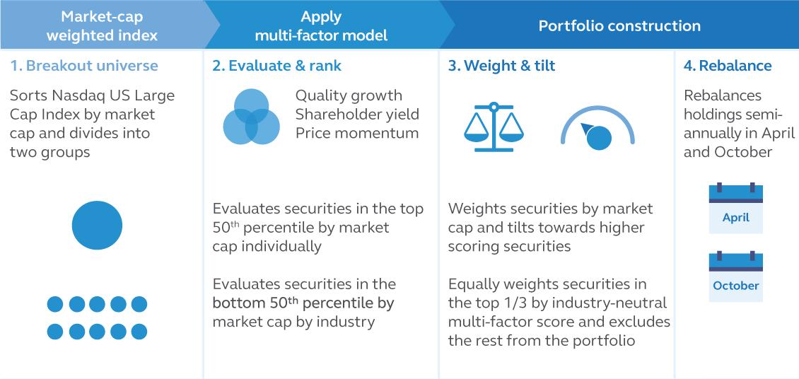 Principal U.S. Large-Cap Multi-Factor Core Index ETF Index Methodology